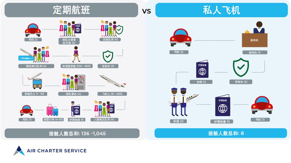 新冠肺炎疫情期间私人包机与商业航班的社交距离对比